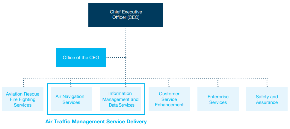 Figure 1: Airservices Australia business structure at 30 June 2019