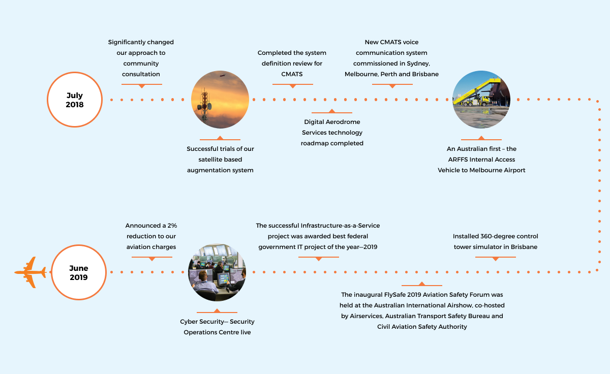 year at a glance timeline 2018-19