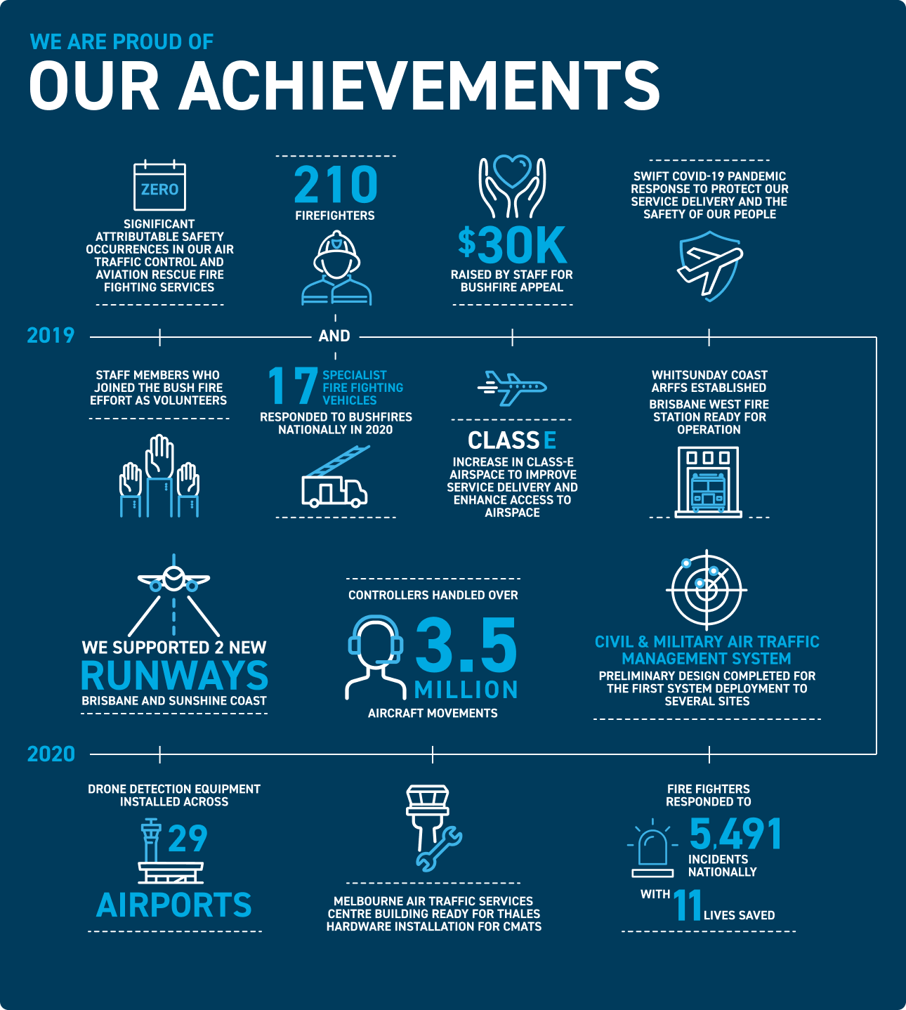 We Are Proud of Our Achievements